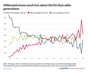 Millennials know much less about the EU than older generations