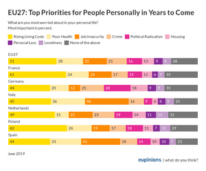 EU27: Top Priorities for People Personally in Years to Come