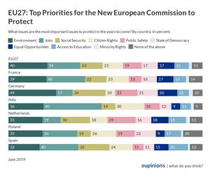 EU27: Top Priorities for the New European Commission to Protect