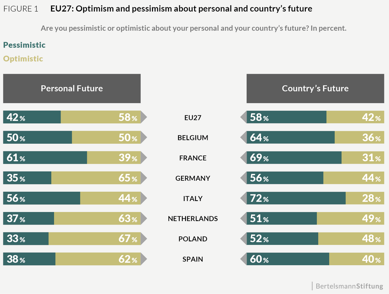 Outlook by Country
