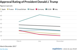 Approval of Donald J Trump